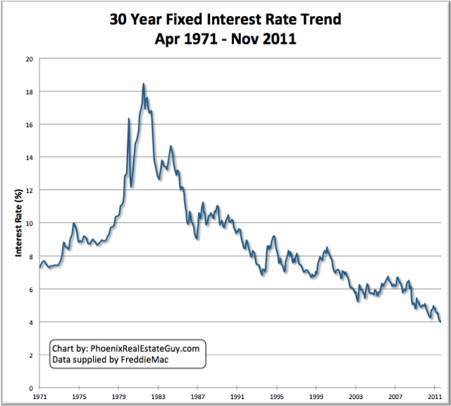 Historical mortgage rate chart 30 year fixed interest loan the